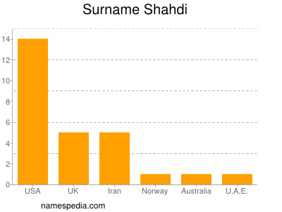 Surname Shahdi