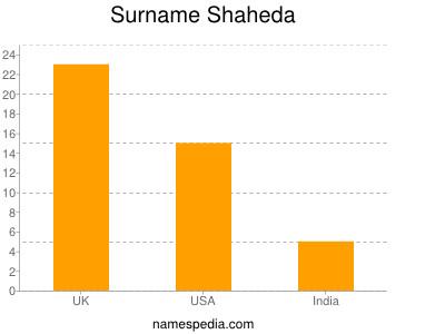 Surname Shaheda