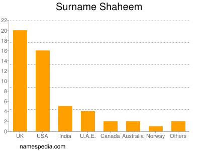 Surname Shaheem