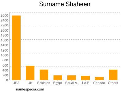 Surname Shaheen