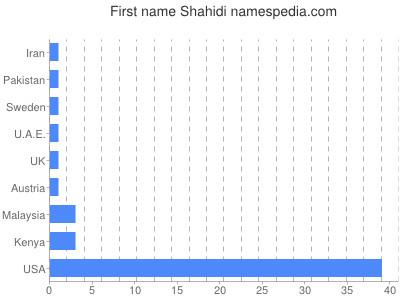 Given name Shahidi