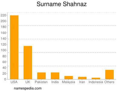 Surname Shahnaz