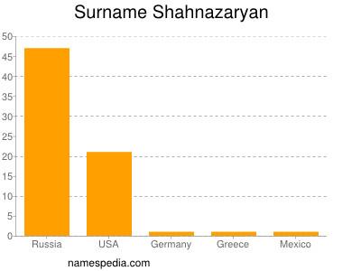 Surname Shahnazaryan