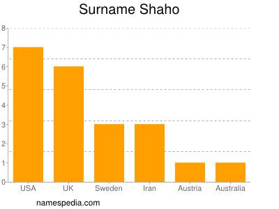 Surname Shaho