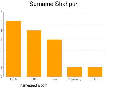 Surname Shahpuri
