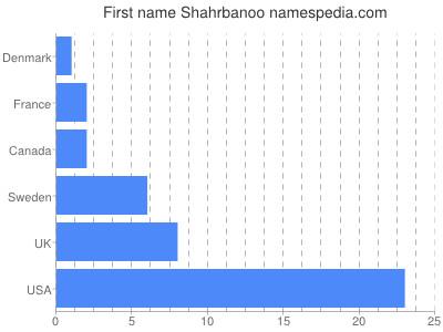 Given name Shahrbanoo