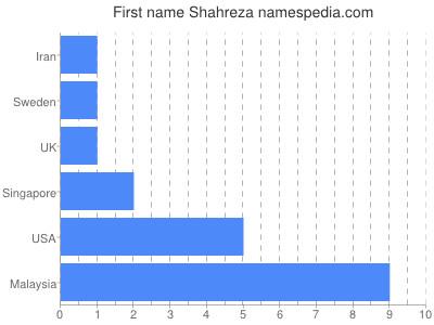 Given name Shahreza