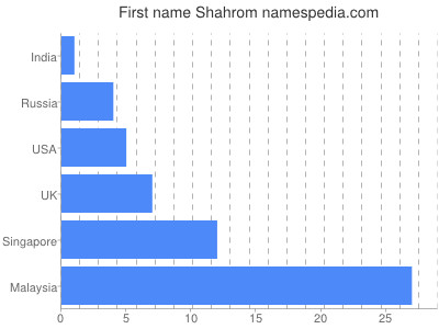Given name Shahrom