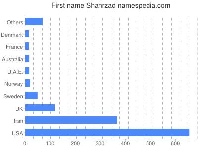 Given name Shahrzad