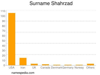 Surname Shahrzad