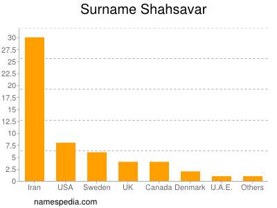 Surname Shahsavar