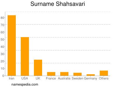 Surname Shahsavari