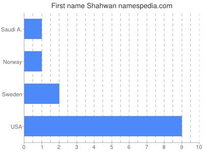 Given name Shahwan