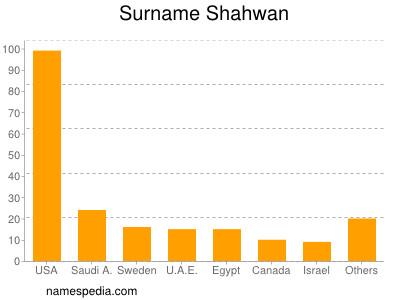 Surname Shahwan