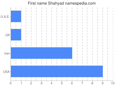 Given name Shahyad