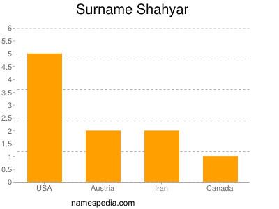 Surname Shahyar