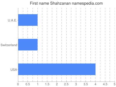 Given name Shahzanan