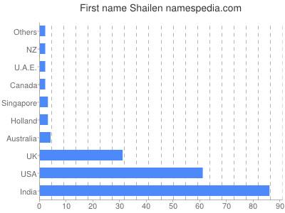 Given name Shailen