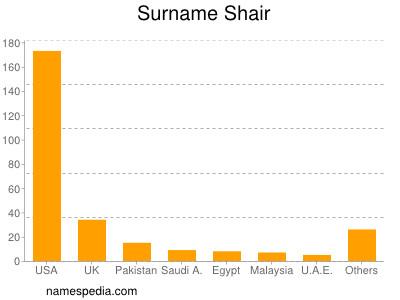 Surname Shair