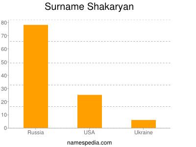 Surname Shakaryan