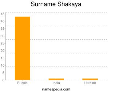Surname Shakaya