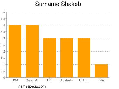 Surname Shakeb