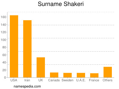 Surname Shakeri