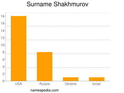 Surname Shakhmurov