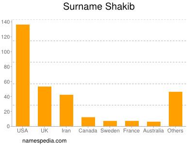 Surname Shakib
