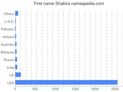 Given name Shakira