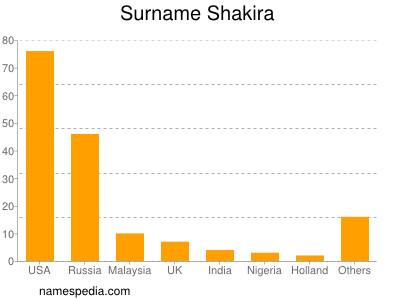 Surname Shakira