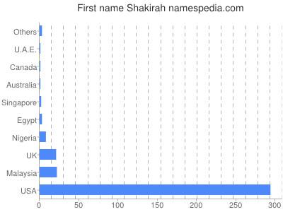 Given name Shakirah