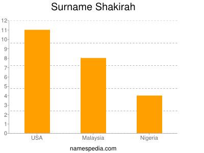 Surname Shakirah