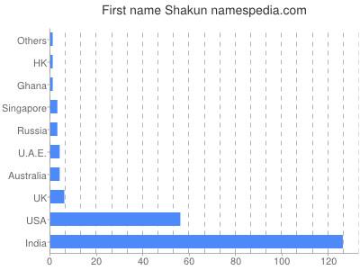 Given name Shakun