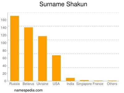 Surname Shakun