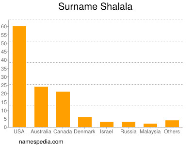 Surname Shalala