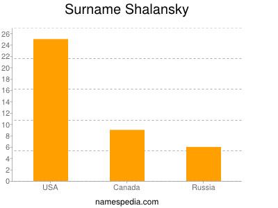 Surname Shalansky