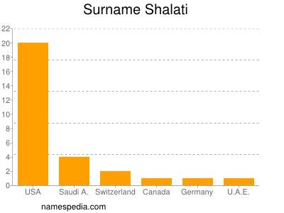 Surname Shalati