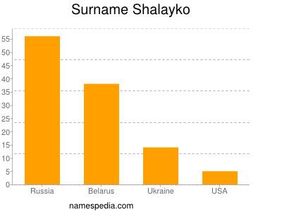 Surname Shalayko
