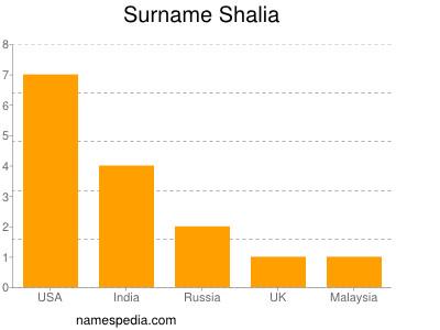 Surname Shalia