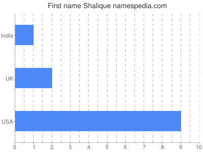 Given name Shalique