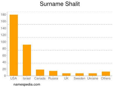 Surname Shalit
