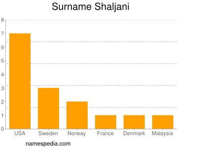 Surname Shaljani