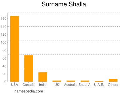 Surname Shalla