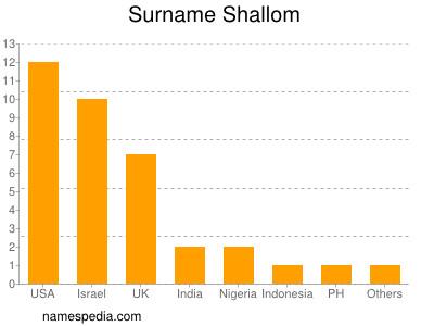 Surname Shallom