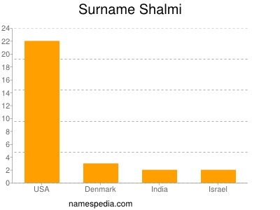 Surname Shalmi