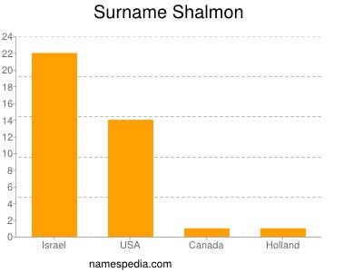 Surname Shalmon