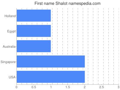 Given name Shalot