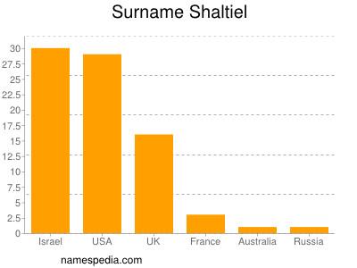 Surname Shaltiel