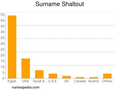 Surname Shaltout